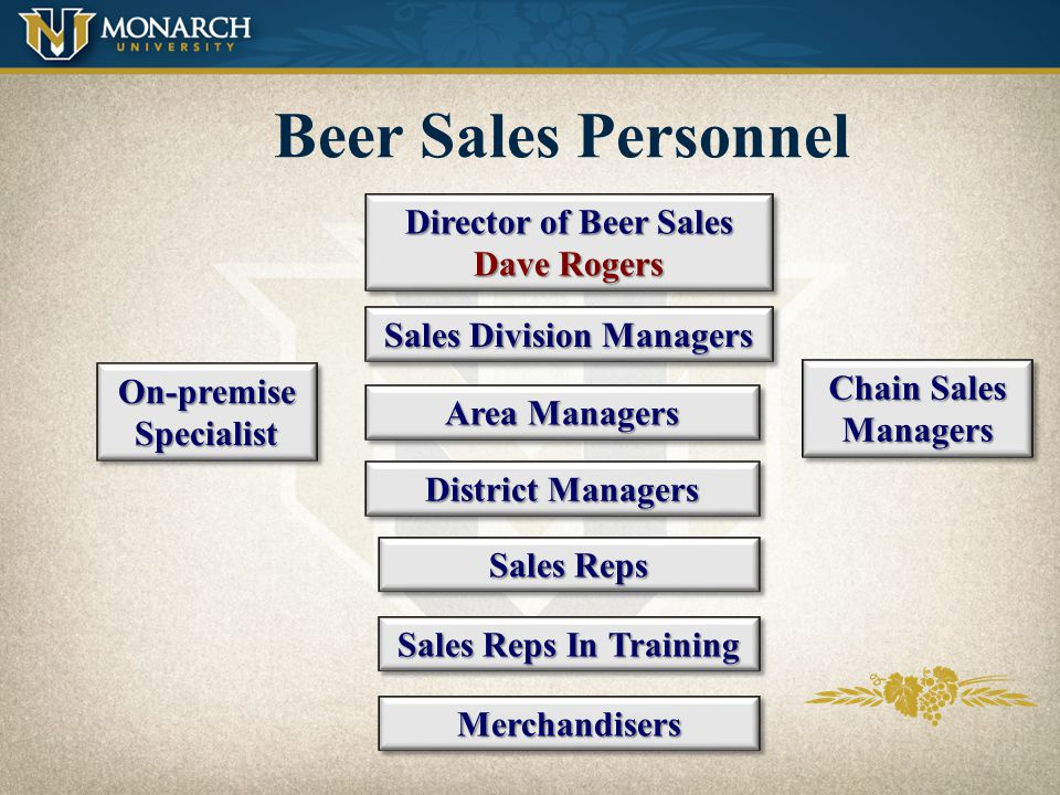 Sales Division Structure Liquor Division Southern Beer Wine Divisions Beer Divisions World Class Beer Inside Sales IndianaIndiana Beer Grocery On-Prem