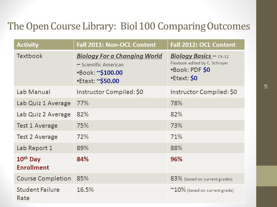 The Open Course Library: Biol 100 Comparing Outcomes ActivityFall 2011: Non-OCL ContentFall 2012: OCL Content TextbookBiology For a Changing World – Scientific American Book: ~$100.00 Etext: ~$50.00 Biology Basics – CK-12 Flexbook edited by C.