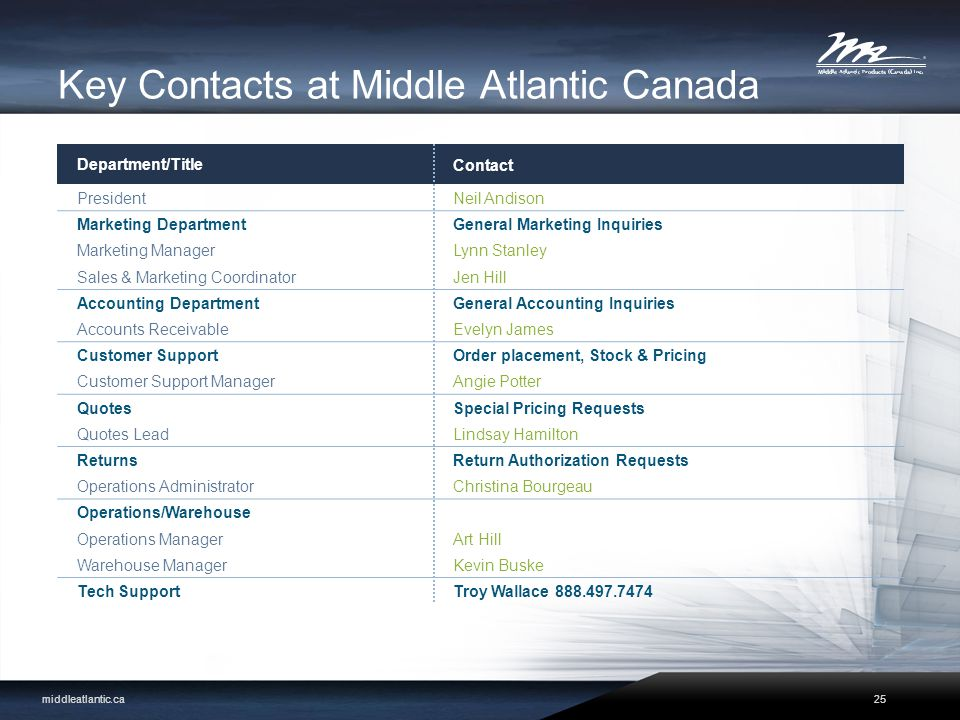 Key Contacts at Middle Atlantic Canada Department/TitleContact PresidentNeil Andison Marketing DepartmentGeneral Marketing Inquiries Marketing ManagerLynn Stanley Sales & Marketing CoordinatorJen Hill Accounting DepartmentGeneral Accounting Inquiries Accounts ReceivableEvelyn James Customer SupportOrder placement, Stock & Pricing Customer Support ManagerAngie Potter QuotesSpecial Pricing Requests Quotes LeadLindsay Hamilton ReturnsReturn Authorization Requests Operations AdministratorChristina Bourgeau Operations/Warehouse Operations ManagerArt Hill Warehouse ManagerKevin Buske Tech SupportTroy Wallace 888.497.7474 middleatlantic.ca25