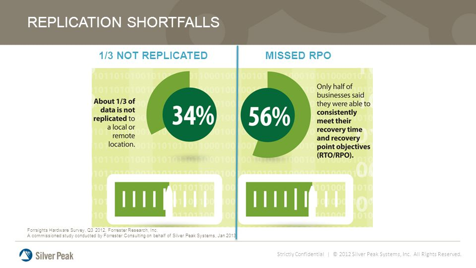Strictly Confidential | © 2012 Silver Peak Systems, Inc. All Rights Reserved. 1/3 NOT REPLICATED MISSED RPO REPLICATION SHORTFALLS Forrsights Hardware