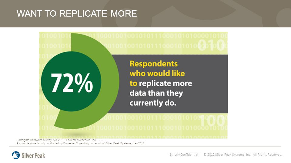Strictly Confidential | © 2012 Silver Peak Systems, Inc. All Rights Reserved. WANT TO REPLICATE MORE Forrsights Hardware Survey, Q3 2012, Forrester Re