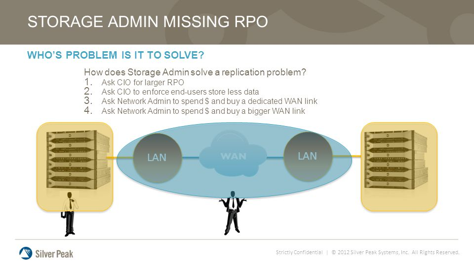 Strictly Confidential | © 2012 Silver Peak Systems, Inc. All Rights Reserved. WHOS PROBLEM IS IT TO SOLVE? STORAGE ADMIN MISSING RPO How does Storage
