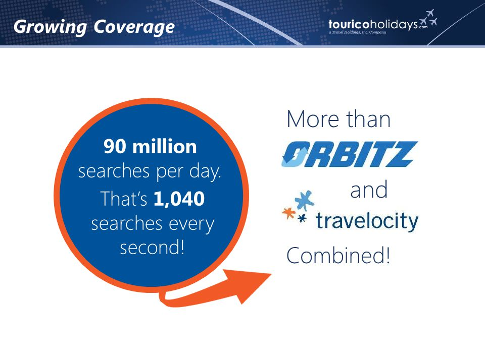 More than and Combined. 90 million searches per day.