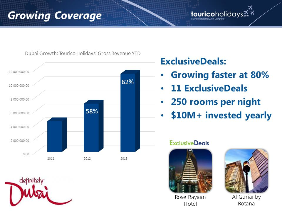 Growing Coverage ExclusiveDeals: Growing faster at 80% 11 ExclusiveDeals 250 rooms per night $10M+ invested yearly 58% 62% Rose Rayaan Hotel Al Guriar by Rotana
