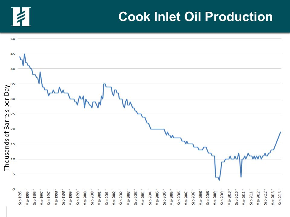 Cook Inlet Oil Production Thousands of Barrels per Day