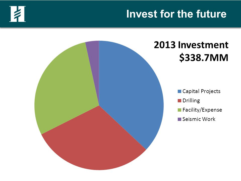 Invest for the future 2013 Investment $338.7MM