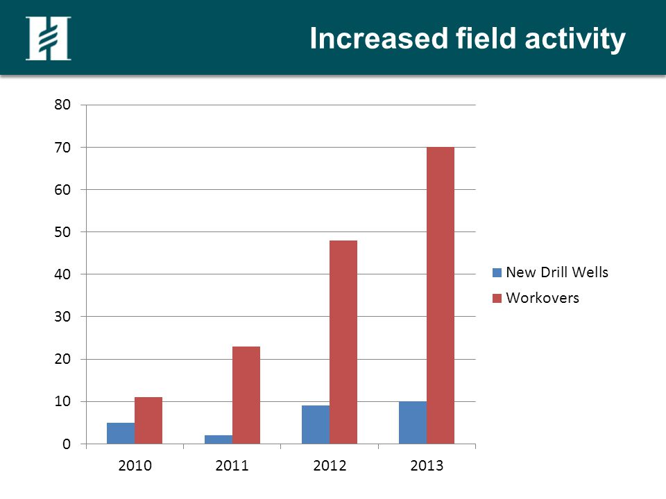 Increased field activity