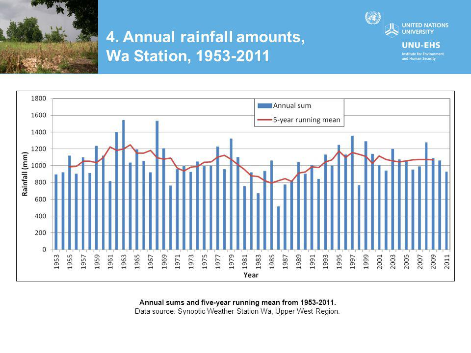 4. Annual rainfall amounts, Wa Station, 1953-2011 Annual sums and five-year running mean from 1953-2011. Data source: Synoptic Weather Station Wa, Upp