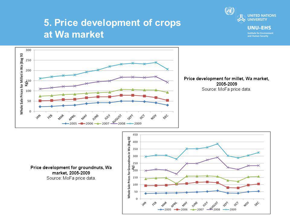 5. Price development of crops at Wa market Price development for millet, Wa market, 2005-2009 Source: MoFa price data. Price development for groundnut