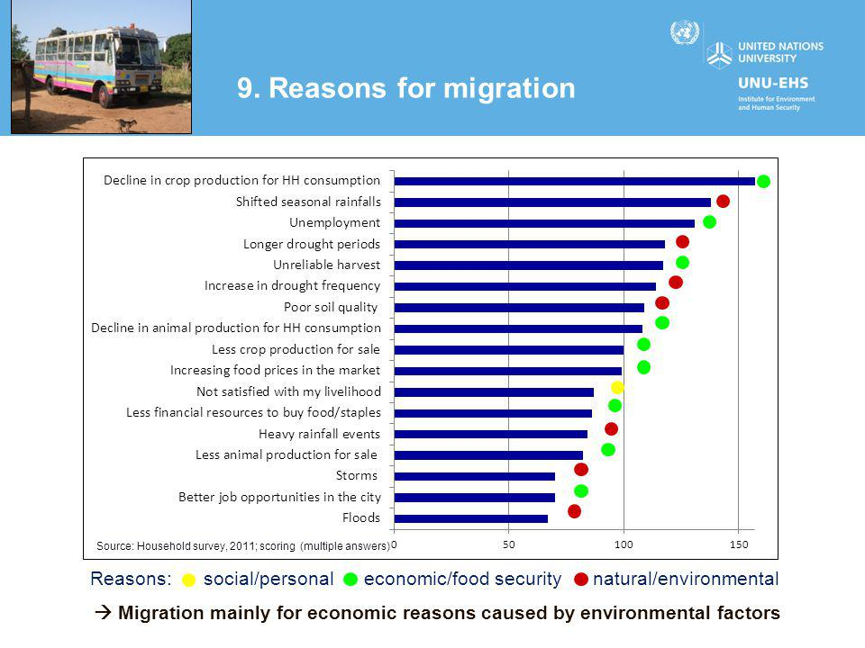 9. Reasons for migration Source: Household survey, 2011; scoring (multiple answers) Reasons: social/personal economic/food security natural/environmen