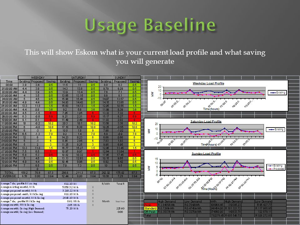 This will show Eskom what is your current load profile and what saving you will generate