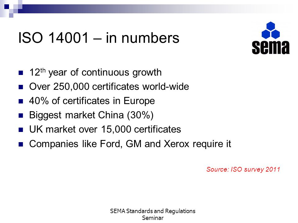 ISO 14001 – in numbers 12 th year of continuous growth Over 250,000 certificates world-wide 40% of certificates in Europe Biggest market China (30%) U