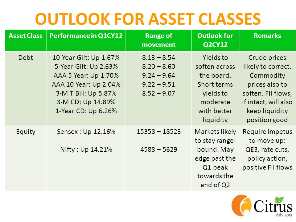 OUTLOOK FOR ASSET CLASSES Asset ClassPerformance in Q1CY12Range of movement Outlook for Q2CY12 Remarks Debt10-Year Gilt: Up 1.67% 5-Year Gilt: Up 2.63% AAA 5 Year: Up 1.70% AAA 10 Year: Up 2.04% 3-M T Bill: Up 5.87% 3-M CD: Up 14.89% 1-Year CD: Up 6.26% 8.13 – 8.54 8.20 – 8.60 9.24 – 9.64 9.22 – 9.51 8.52 – 9.07 Yields to soften across the board.