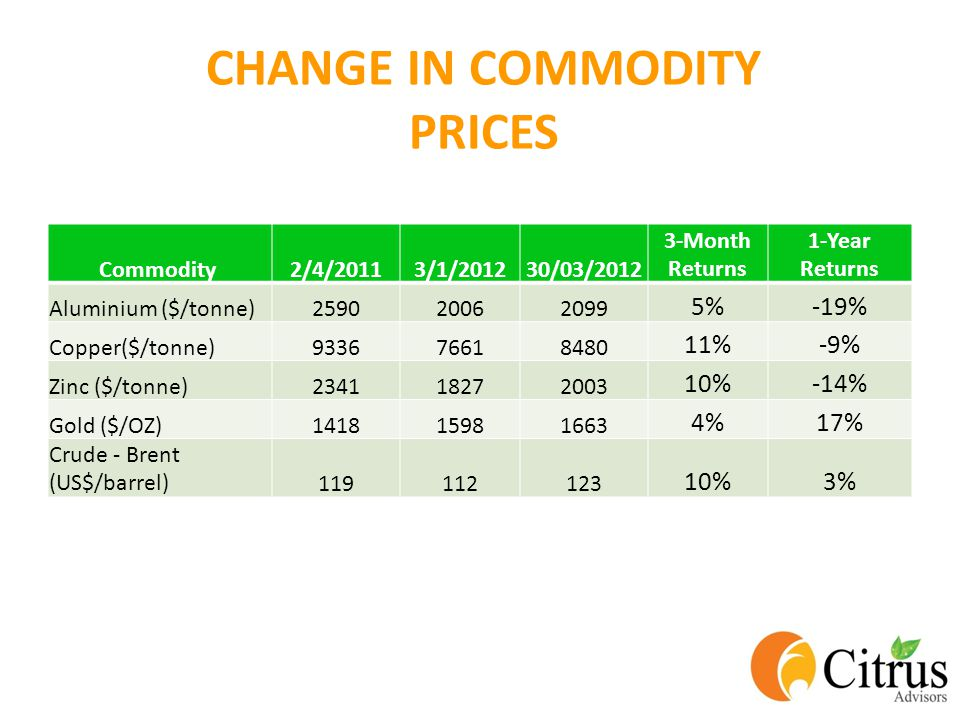 CHANGE IN COMMODITY PRICES Commodity 2/4/20113/1/201230/03/2012 3-Month Returns 1-Year Returns Aluminium ($/tonne)259020062099 5%-19% Copper($/tonne)933676618480 11%-9% Zinc ($/tonne)234118272003 10%-14% Gold ($/OZ)141815981663 4%17% Crude - Brent (US$/barrel)119112123 10%3%