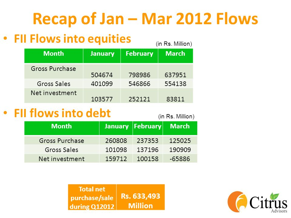 Recap of Jan – Mar 2012 Flows FII Flows into equities FII flows into debt Month JanuaryFebruaryMarch Gross Purchase 504674798986637951 Gross Sales 401099546866554138 Net investment 10357725212183811 Month JanuaryFebruaryMarch Gross Purchase260808237353125025 Gross Sales101098137196190909 Net investment159712100158-65886 Total net purchase/sale during Q12012 Rs.