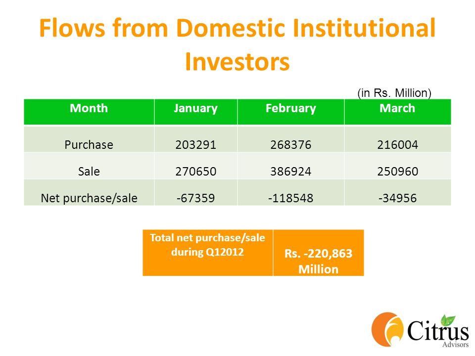 Flows from Domestic Institutional Investors MonthJanuaryFebruaryMarch Purchase203291268376216004 Sale270650386924250960 Net purchase/sale-67359-118548-34956 Total net purchase/sale during Q12012 Rs.
