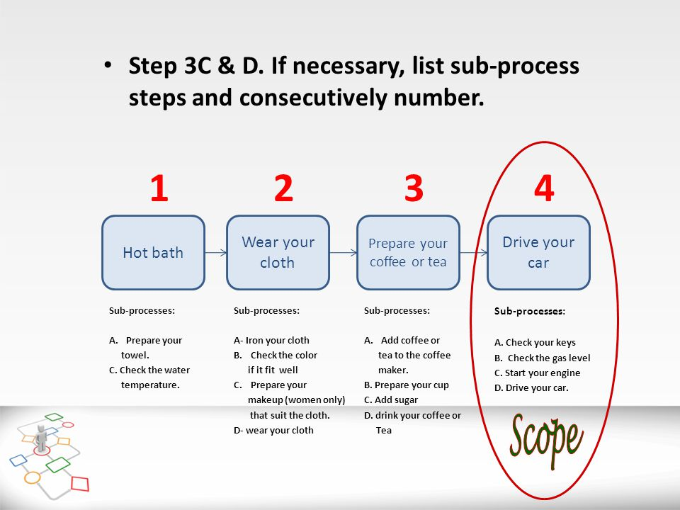 Step 3C & D.If necessary, list sub-process steps and consecutively number.