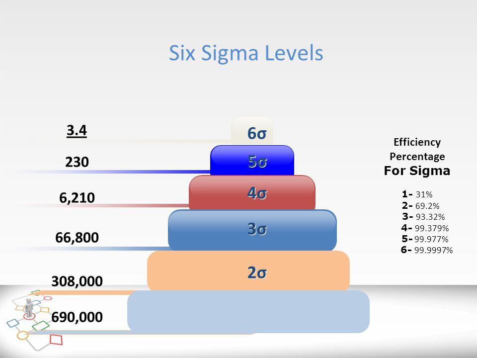 Efficiency Percentage For Sigma 1- 31% 2- 69.2% 3- 93.32% 4- 99.379% 5- 99.977% 6- 99.9997% Six Sigma Levels 3.4 230 6,210 66,800 308,000 690,000 1σ1σ 1σ1σ 2σ2σ 2σ2σ 3σ3σ 3σ3σ 4σ4σ 4σ4σ 5σ5σ 5σ5σ 6σ6σ 6σ6σ