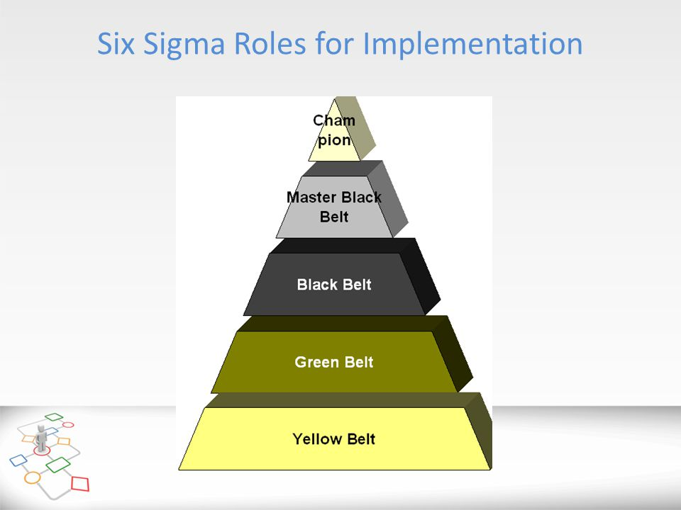 Six Sigma Roles for Implementation