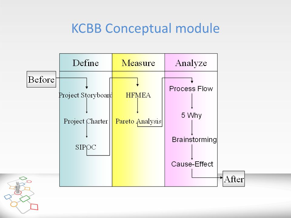 KCBB Conceptual module