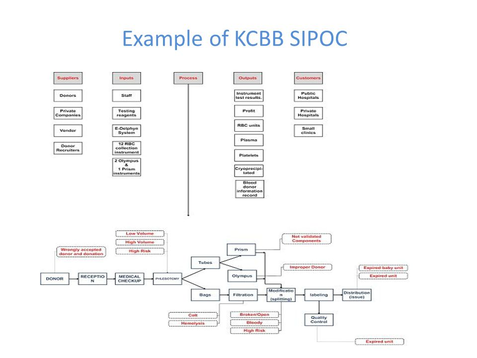Example of KCBB SIPOC