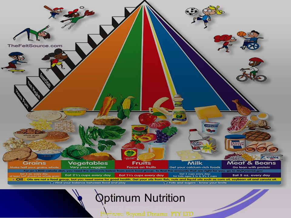 Horizons Beyond Dreams PTY LTD Optimum Nutrition Natural goodness all day every day