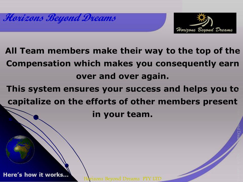 Horizons Beyond Dreams PTY LTD Horizons Beyond Dreams ©2012 Horizons Beyond Dreams, All Rights Reserved. Heres how it works…
