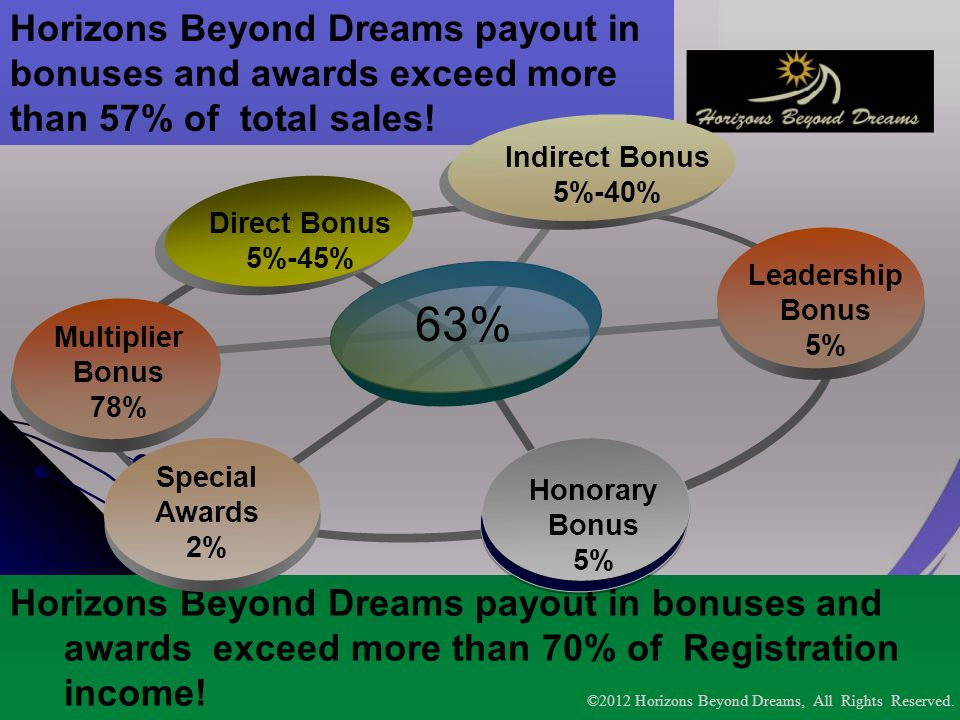 Horizons Beyond Dreams PTY LTD Horizons Beyond Dreams payout in bonuses and awards exceed more than 57% of total sales! Horizons Beyond Dreams payout