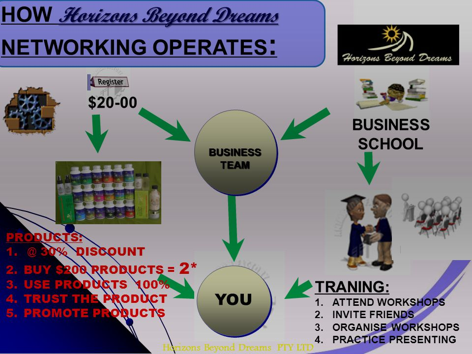 Horizons Beyond Dreams PTY LTD HOW Horizons Beyond Dreams NETWORKING OPERATES : $20-00 PRODUCTS: 1.
