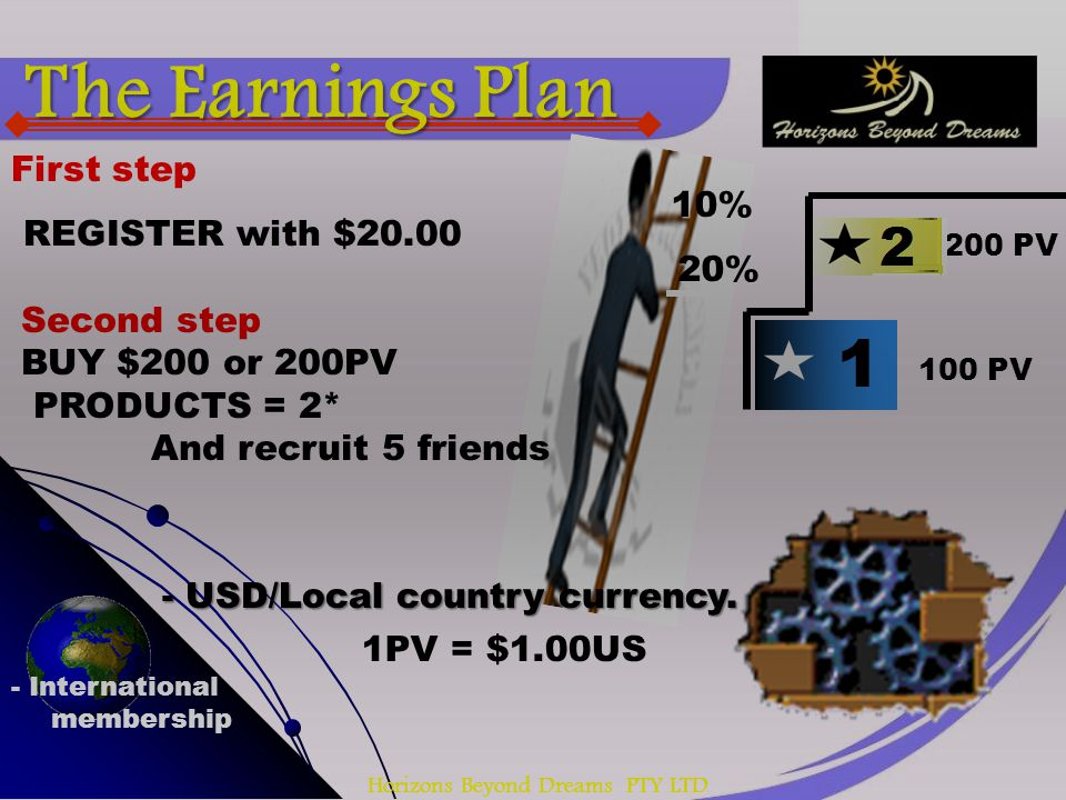 Horizons Beyond Dreams PTY LTD 1 100 PV 200 PV First step REGISTER with $20.00 - USD/Local country currency. - International membership Second step BU