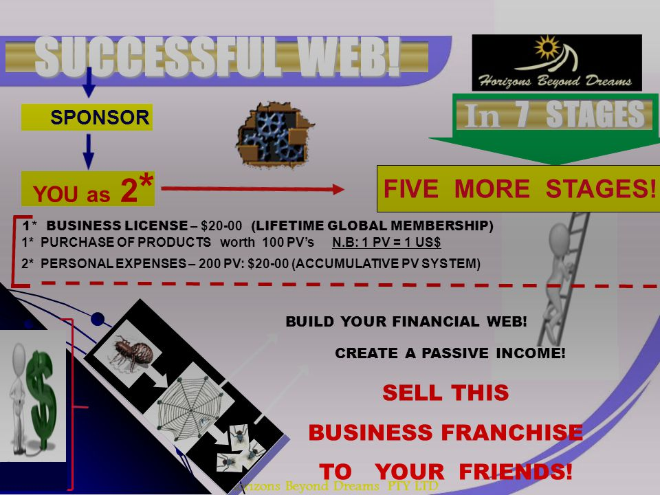 Horizons Beyond Dreams PTY LTD SUCCESSFUL WEB! SPONSOR YOU as 2 * FIVE MORE STAGES! 1* BUSINESS LICENSE – $20-00 (LIFETIME GLOBAL MEMBERSHIP) 1* PURCH