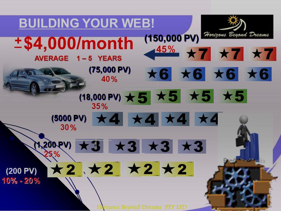 Horizons Beyond Dreams PTY LTD BUILDING YOUR WEB! (18,000 PV) 35 35 (150,000 PV) (150,000 PV) 45 45 $4,000/month + + _ _ AVERAGE 1 – 5 YEARS AVERAGE 1