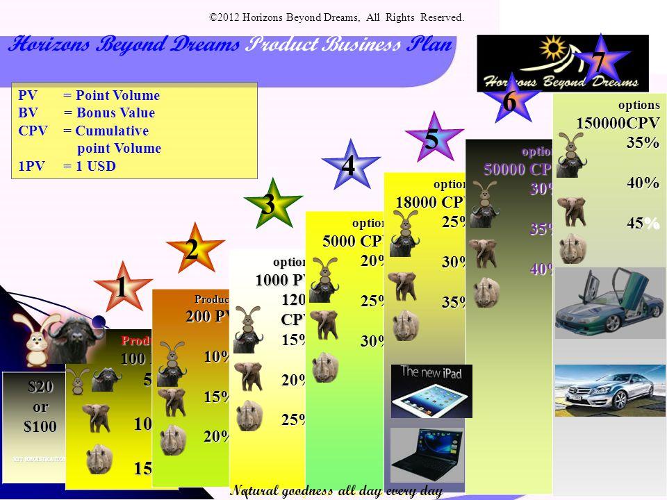 Horizons Beyond Dreams PTY LTD Horizons Beyond Dreams Product Business Plan PV = Point Volume BV = Bonus Value CPV = Cumulative point Volume 1PV = 1 U