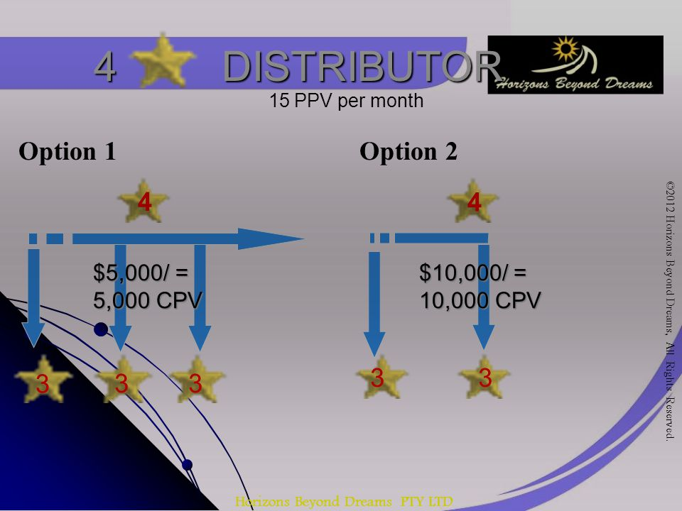 Horizons Beyond Dreams PTY LTD 4 DISTRIBUTOR 4 3 33 $5,000/ = 5,000 CPV 33 4 15 PPV per month Option 1Option 2 $10,000/ = 10,000 CPV ©2012 Horizons Beyond Dreams, All Rights Reserved.
