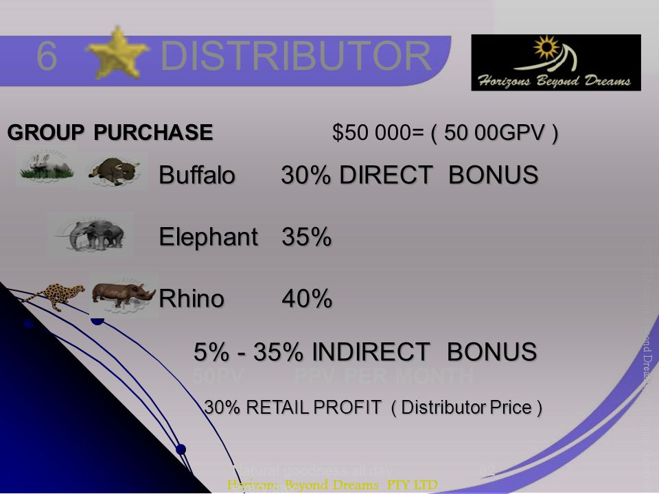 Horizons Beyond Dreams PTY LTD Natural goodness all day every day 6 DISTRIBUTOR GROUP PURCHASE ( 50 00GPV ) GROUP PURCHASE $50 000= ( 50 00GPV ) 30% R