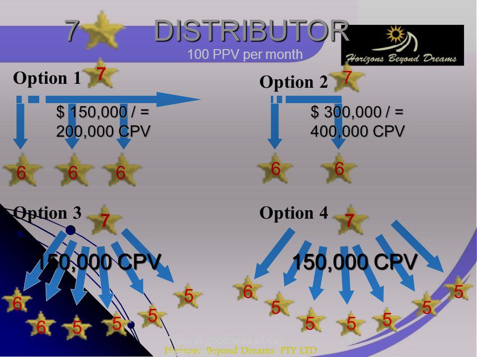Horizons Beyond Dreams PTY LTD 7 DISTRIBUTOR 7 666 66 7 7 6 6 6 7 5 5 5 5 5 5 5 5 5 Option 1 Option 2 Option 3Option 4 100 PPV per month 150,000 CPV $