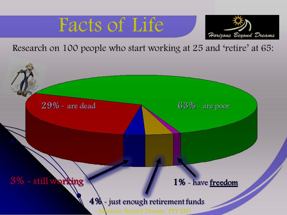 Horizons Beyond Dreams PTY LTD 29% - are dead 63% - are poor 3% - still working 4% - just enough retirement funds 1% - have freedom Research on 100 pe