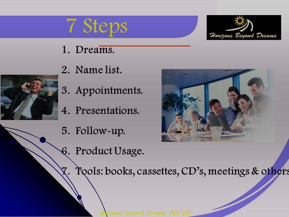 Horizons Beyond Dreams PTY LTD 7 Steps 1.Dreams. 2.Name list.