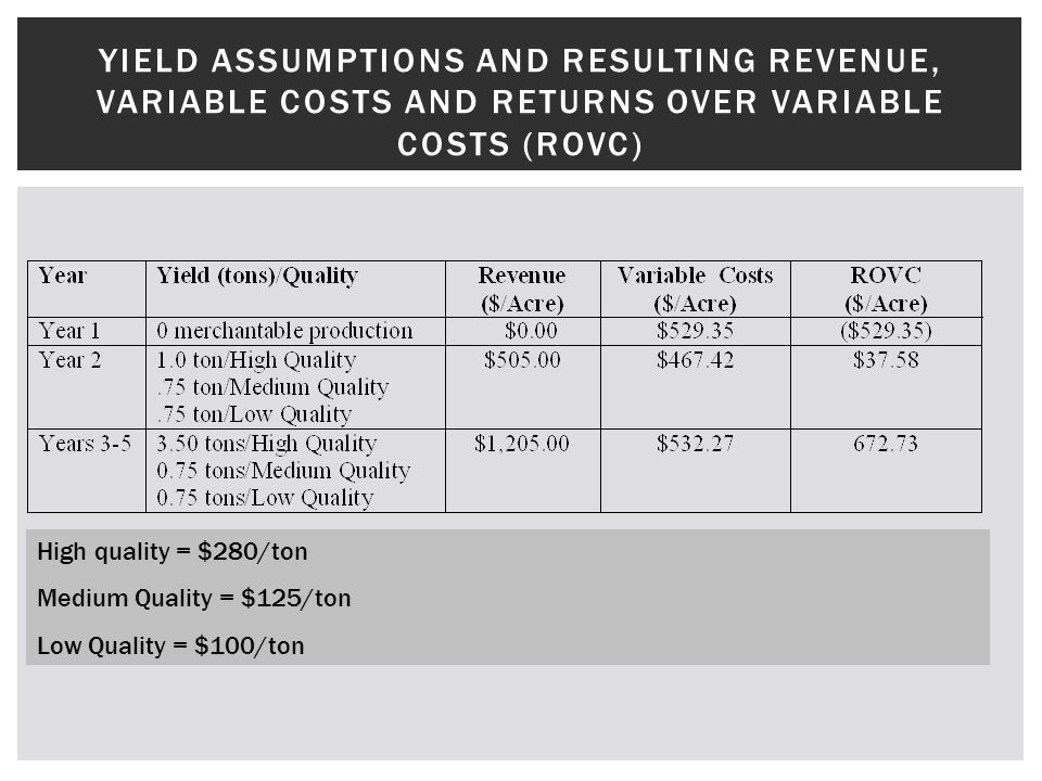 YIELD ASSUMPTIONS AND RESULTING REVENUE, VARIABLE COSTS AND RETURNS OVER VARIABLE COSTS (ROVC) High quality = $280/ton Medium Quality = $125/ton Low Quality = $100/ton