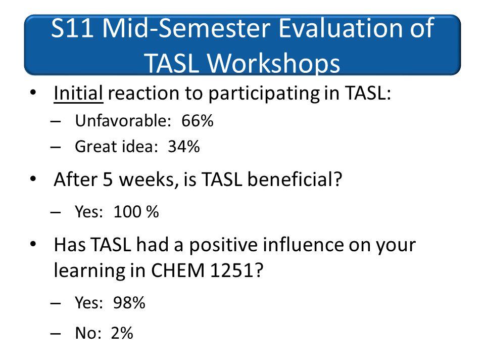 S11 Mid-Semester Evaluation of TASL Workshops Initial reaction to participating in TASL: – Unfavorable: 66% – Great idea: 34% After 5 weeks, is TASL b