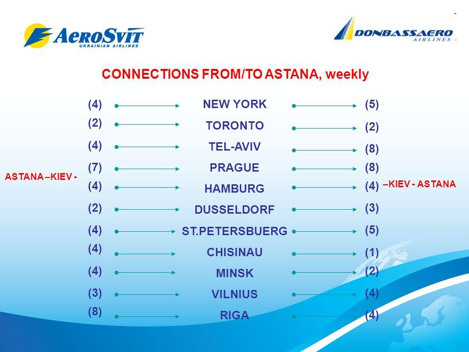 NEW YORK TORONTO TEL-AVIV PRAGUE HAMBURG DUSSELDORF ST.PETERSBUERG CHISINAU MINSK VILNIUS RIGA ASTANA –KIEV - –KIEV - ASTANA (4) (2) (4) (7) (4) (2) (5) (2) (4) (8) (4) (3) (5) CONNECTIONS FROM/TO ASTANA, weekly (4) (3) (8) (1) (2) (4)