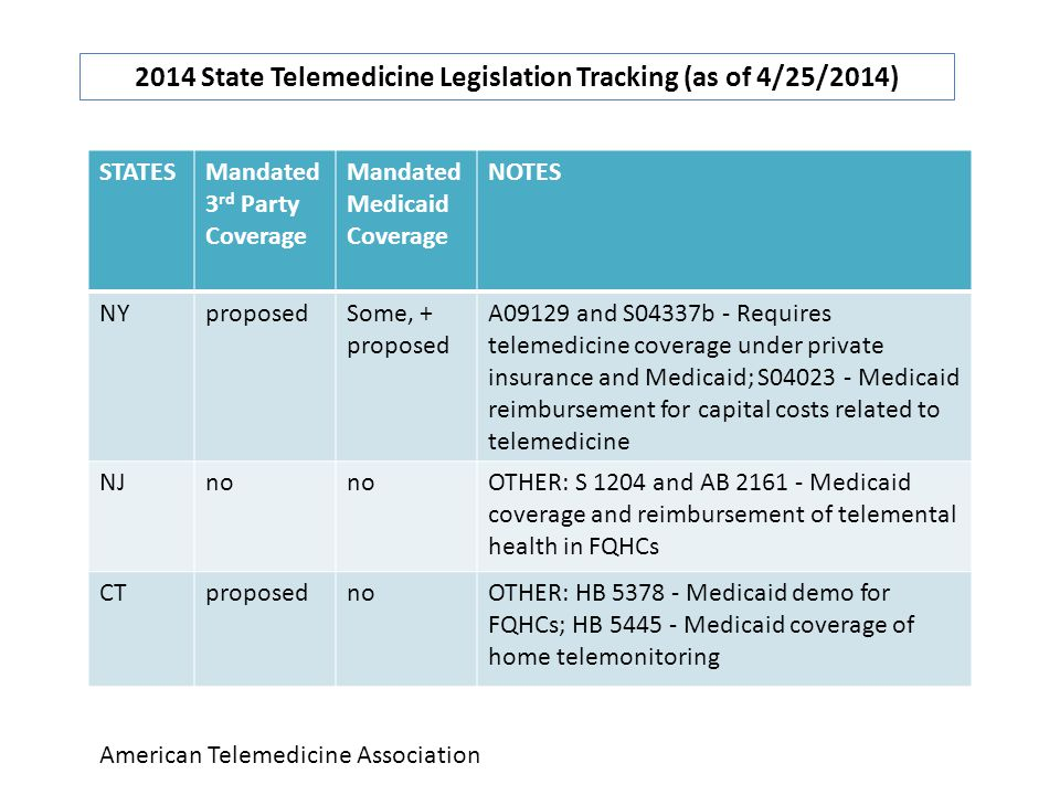 STATESMandated 3 rd Party Coverage Mandated Medicaid Coverage NOTES NYproposedSome, + proposed A09129 and S04337b - Requires telemedicine coverage under private insurance and Medicaid; S04023 - Medicaid reimbursement for capital costs related to telemedicine NJno OTHER: S 1204 and AB 2161 - Medicaid coverage and reimbursement of telemental health in FQHCs CTproposednoOTHER: HB 5378 - Medicaid demo for FQHCs; HB 5445 - Medicaid coverage of home telemonitoring 2014 State Telemedicine Legislation Tracking (as of 4/25/2014) American Telemedicine Association