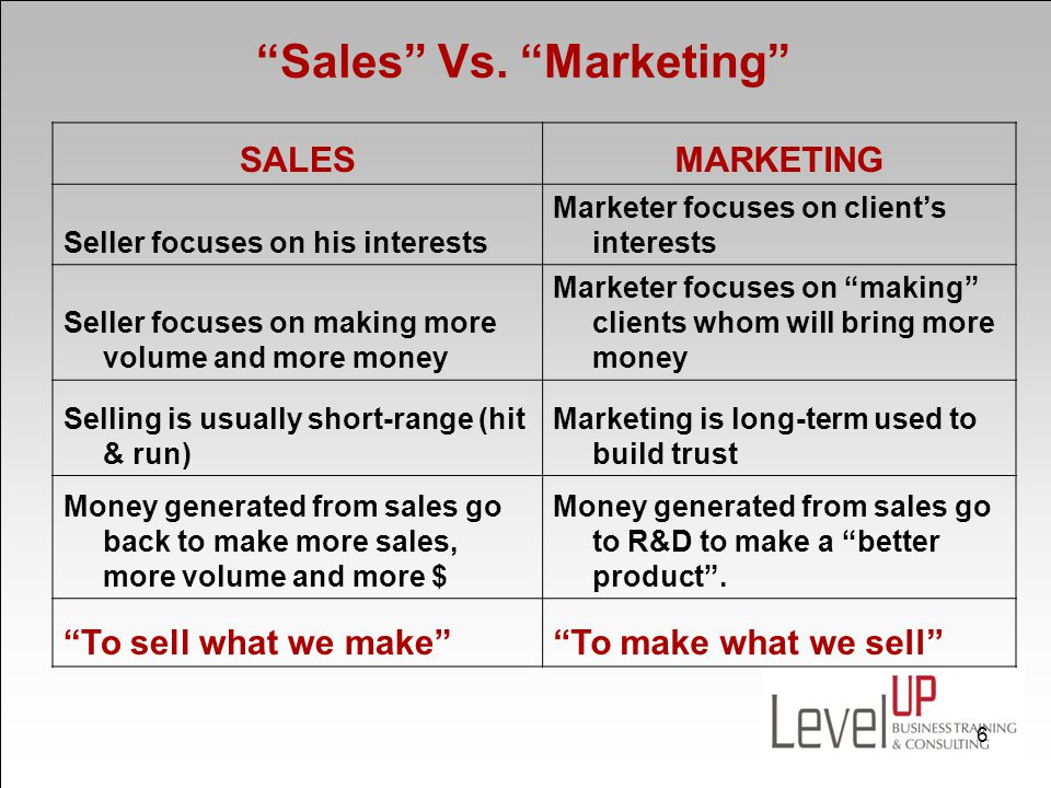 Sales Vs. Marketing SALESMARKETING Seller focuses on his interests Marketer focuses on clients interests Seller focuses on making more volume and more