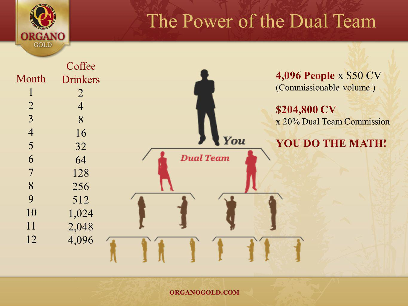 4,096 People x $50 CV (Commissionable volume.) $204,800 CV x 20% Dual Team Commission YOU DO THE MATH! Month 1 2 3 4 5 6 7 8 9 10 11 12 Coffee Drinker