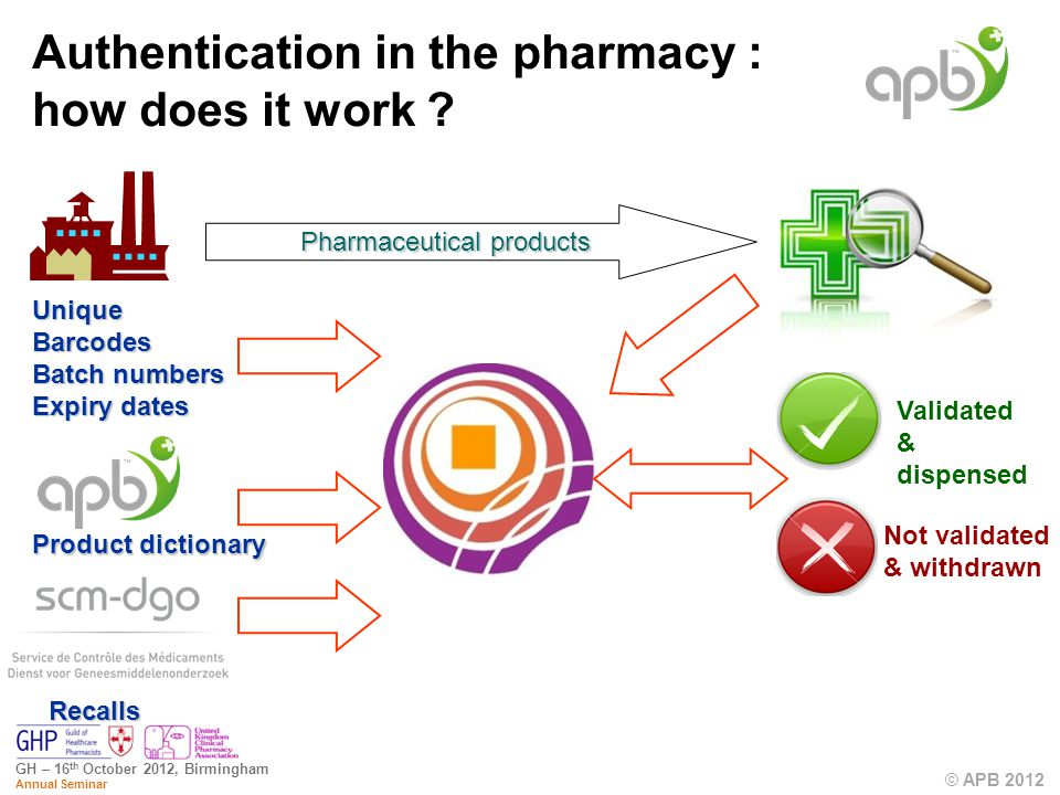 © APB 2012 GH – 16 th October 2012, Birmingham Annual Seminar Authentication in the pharmacy : how does it work .