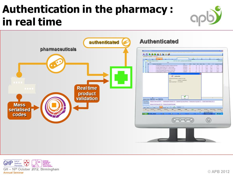 © APB 2012 GH – 16 th October 2012, Birmingham Annual Seminar pharmaceuticals authenticated Real time product validation Mass serialised codes Authenticated Authentication in the pharmacy : in real time