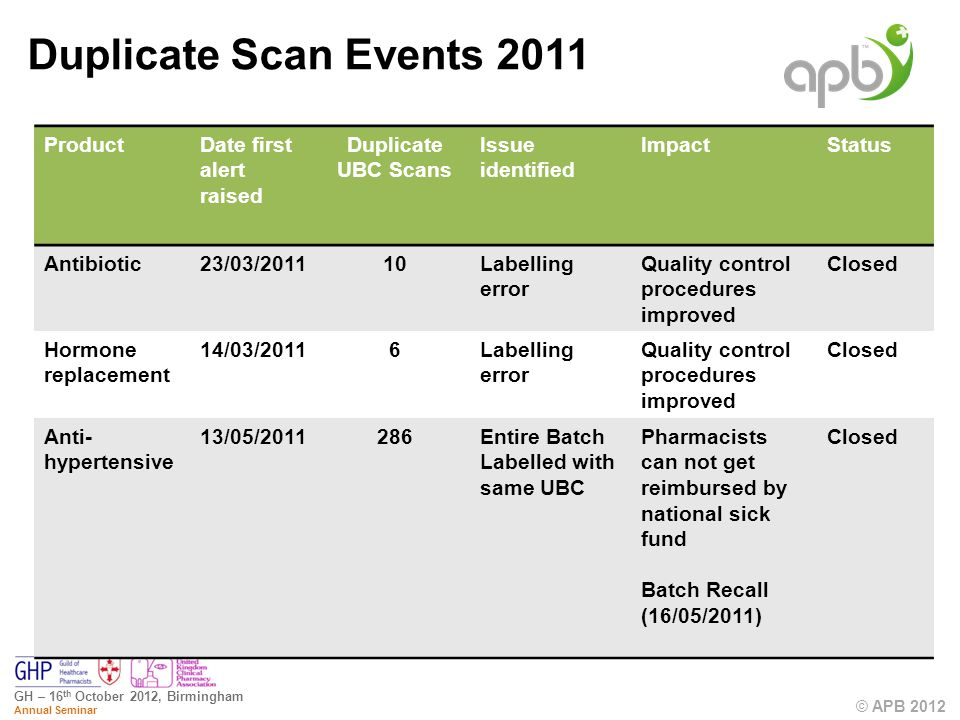 © APB 2012 GH – 16 th October 2012, Birmingham Annual Seminar Duplicate Scan Events 2011 ProductDate first alert raised Duplicate UBC Scans Issue identified ImpactStatus Antibiotic23/03/201110Labelling error Quality control procedures improved Closed Hormone replacement 14/03/20116Labelling error Quality control procedures improved Closed Anti- hypertensive 13/05/2011286Entire Batch Labelled with same UBC Pharmacists can not get reimbursed by national sick fund Batch Recall (16/05/2011) Closed