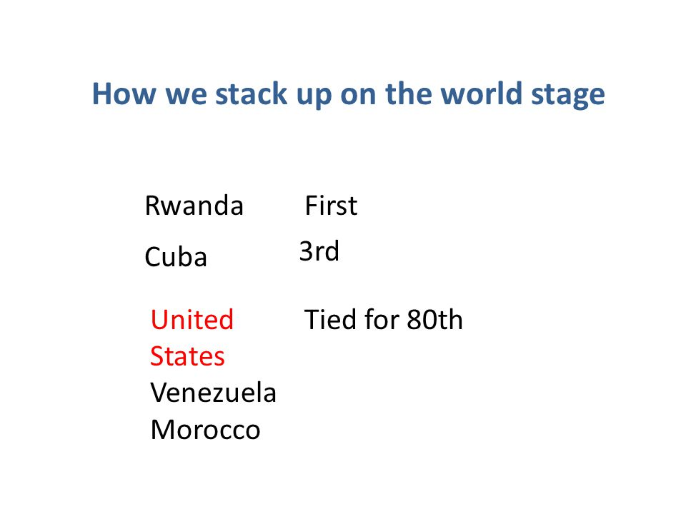 How we stack up on the world stage RwandaFirst Cuba 3rd United States Venezuela Morocco Tied for 80th
