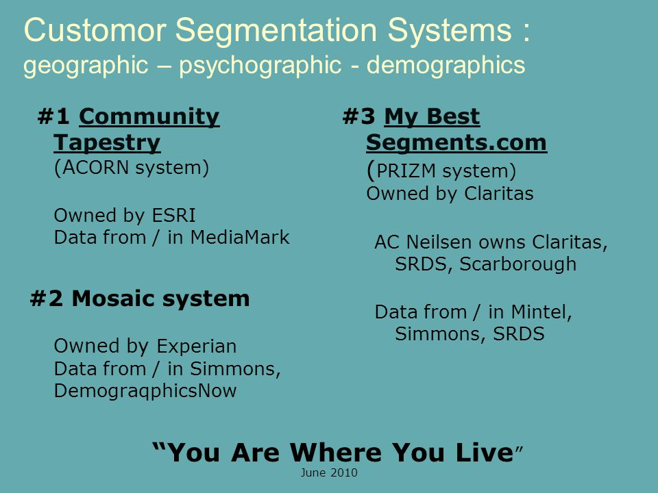 Customor Segmentation Systems : geographic – psychographic - demographics You Are Where You Live #3 My Best Segments.com ( PRIZM system) Owned by ClaritasMy Best Segments.com AC Neilsen owns Claritas, SRDS, Scarborough Data from / in Mintel, Simmons, SRDS #1 Community Tapestry (A CORN system)Community Tapestry Owned by ESRI Data from / in MediaMark #2 Mosaic system Owned by Experian Data from / in Simmons, DemograqphicsNow June 2010