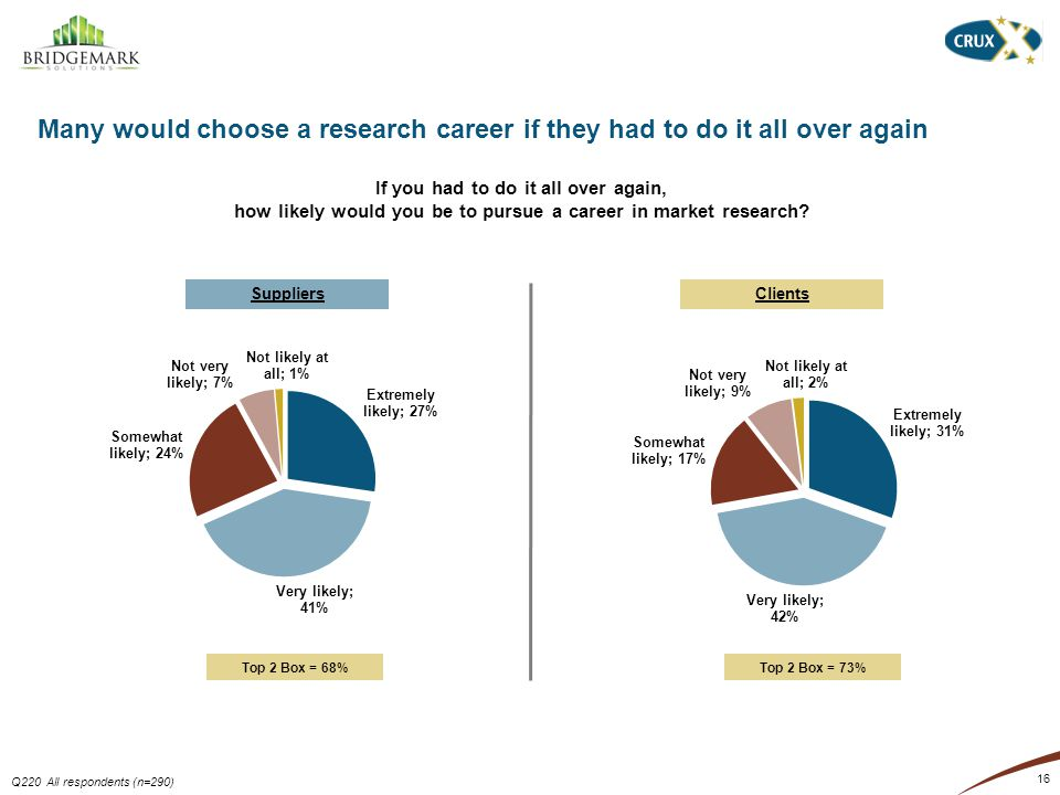16 Many would choose a research career if they had to do it all over again Q220 All respondents (n=290) If you had to do it all over again, how likely would you be to pursue a career in market research.